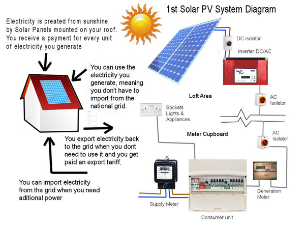 Solarenergylebanon wordpress in addition What Is Variable Refrigerant Flow Vrf besides Solar Energy as well Wind Energy Turbine Diagram as well Inverter 100w 12vdc To 220v By Ic 4047 Irf540. on how an inverter works diagram